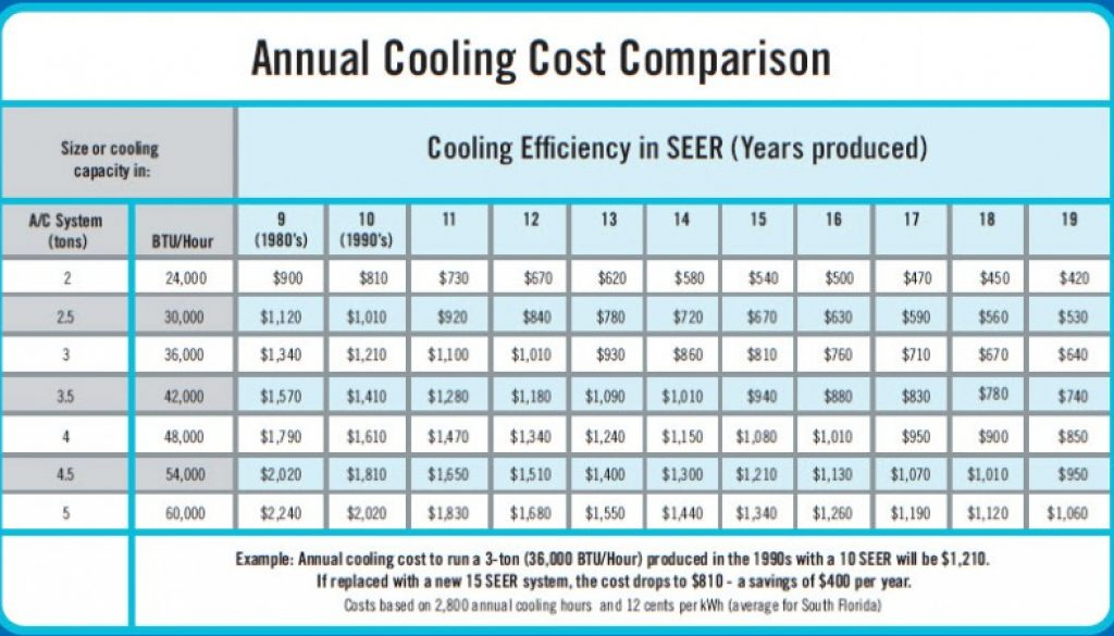 annual-cooling-cost