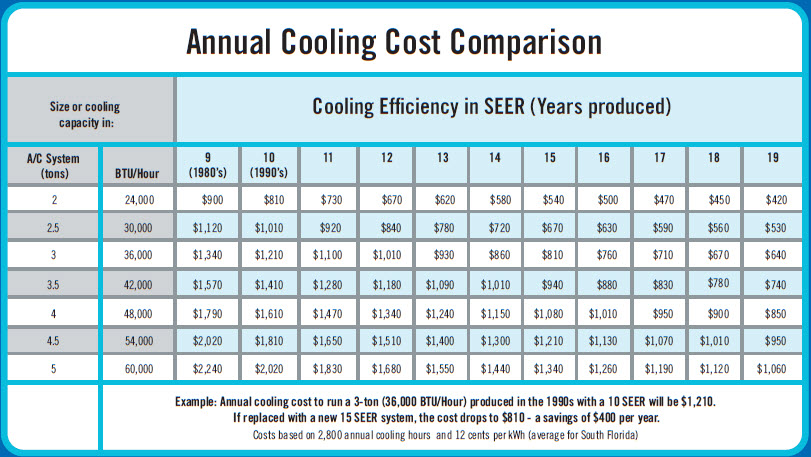 Fpl A C Rebates Masco Appliance And Air Conditioning Inc